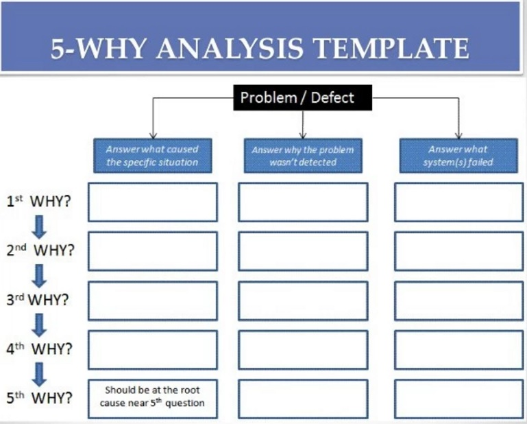 The most powerful way to perform root cause analysis for Root cause failure analysis template